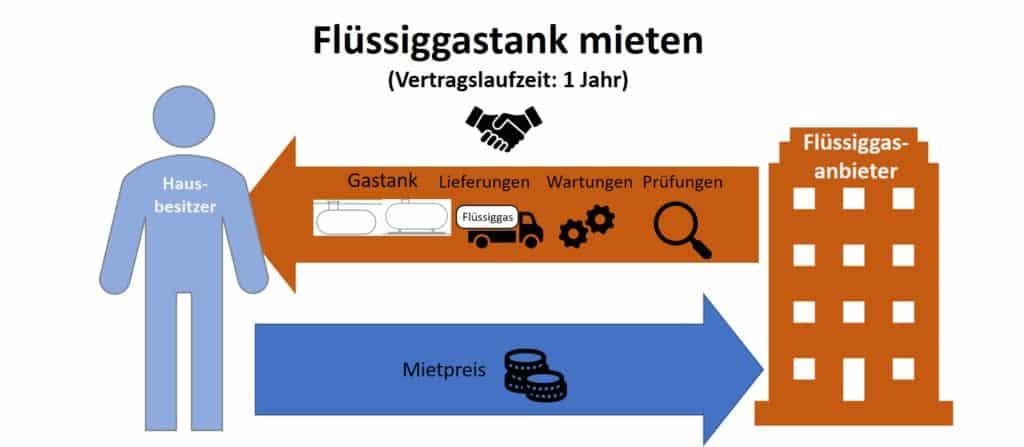 Austausch der Leistungen zwischen Flüssiggasanbieter und Kunde beim Gastank mieten